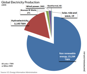 global energy production graph